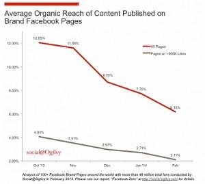 Organic_Reach_Chart